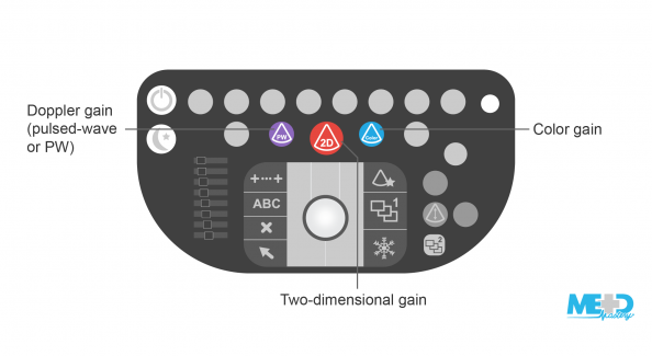 Duplex ultrasound machine keyboard with two-dimensional gain, color gain, and Doppler gain (pulsed-wave) buttons highlighted. Illustration.