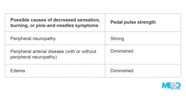 Table summarizing how to use pedal pulse strength to distinguish between peripheral neuropathy and peripheral artery disease or edema in the lower extremities.