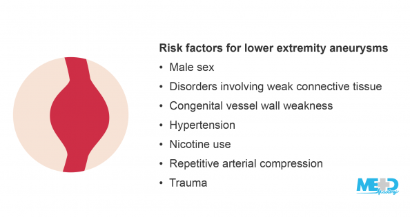Arterial aneurysm and list of risk factors for lower extremity aneurysms. Illustration.