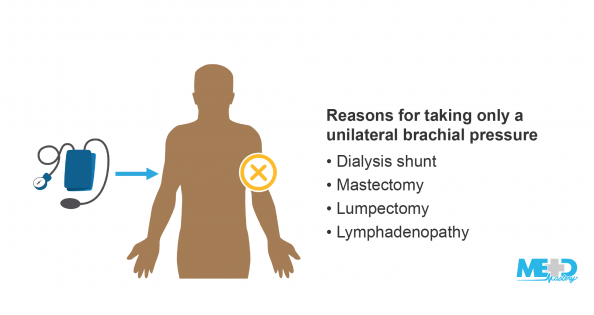 Blood pressure cuff pointing to the patient's right side and 'X' over the left side with list of reasons for taking only a unilateral brachial pressure. Illustration.